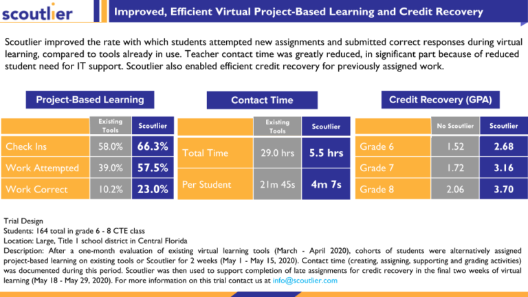 Case Study: Improved, Efficient Virtual Learning and Credit Recovery