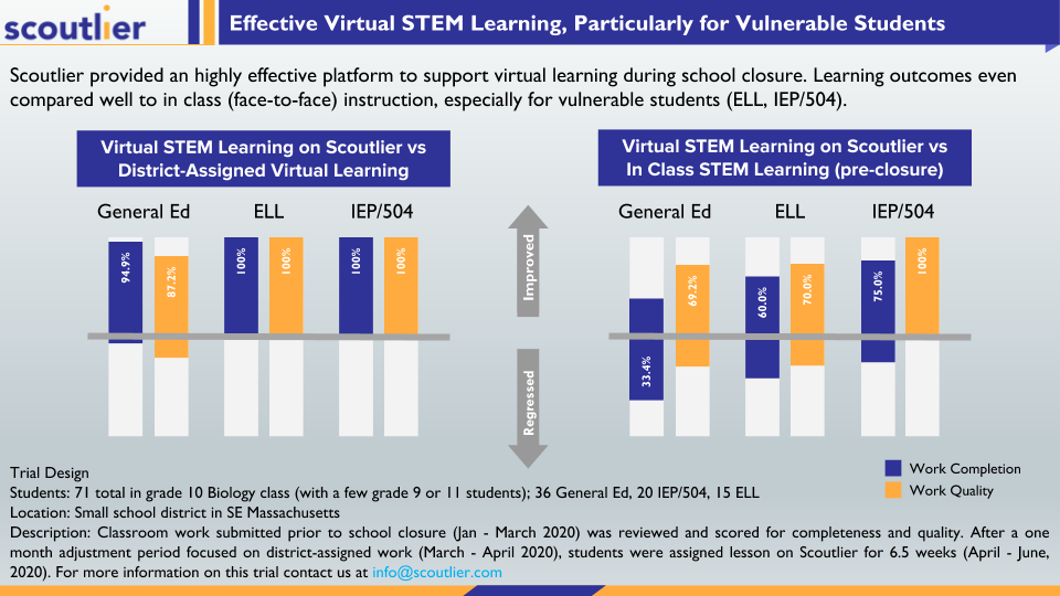 Infographic on Case Study: Effective Virtual STEM Learning, Particularly for Vulnerable Students